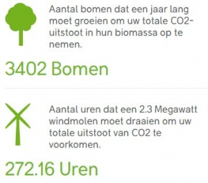 CO2 besparing